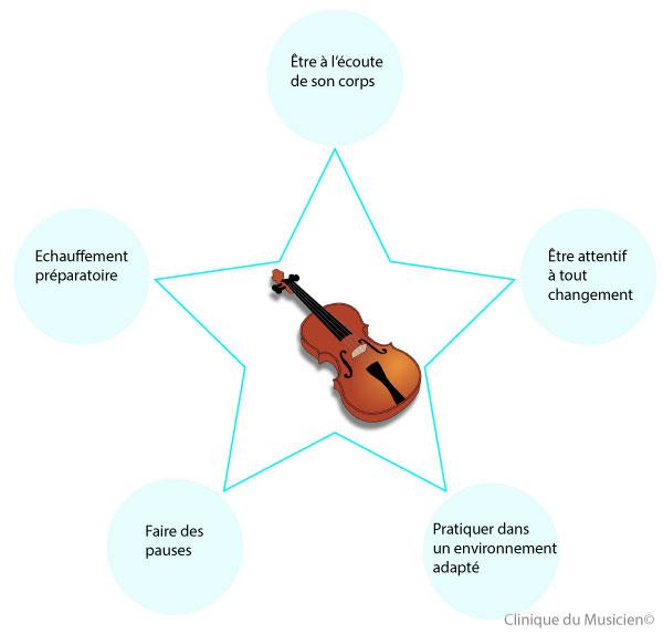 Prévention des lésions des violonistes